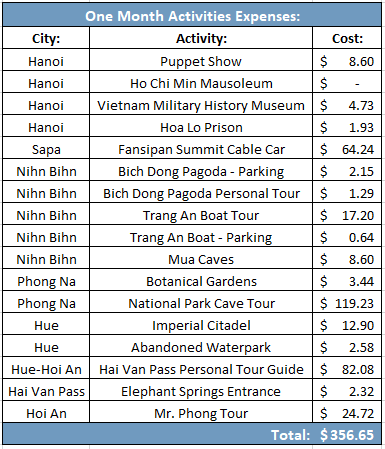 Expenses for activities and tours in vietnam