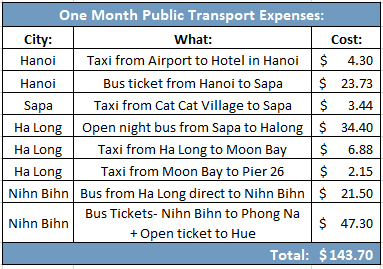 Public transport expenses 1 month in vietnam cost