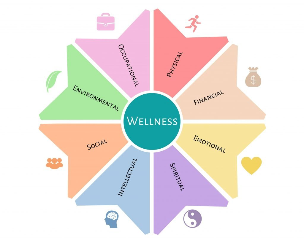 Wellness wheel depicting 8 pillars of wellness